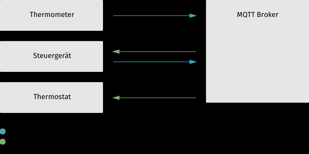 Schema, wie MQTT mit Sensor, Thermostat und Steuergerät funktioniert